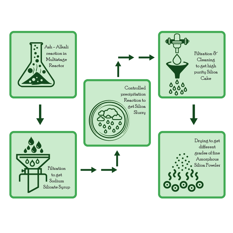 Green silicate efficient process_ Bio Silica-01